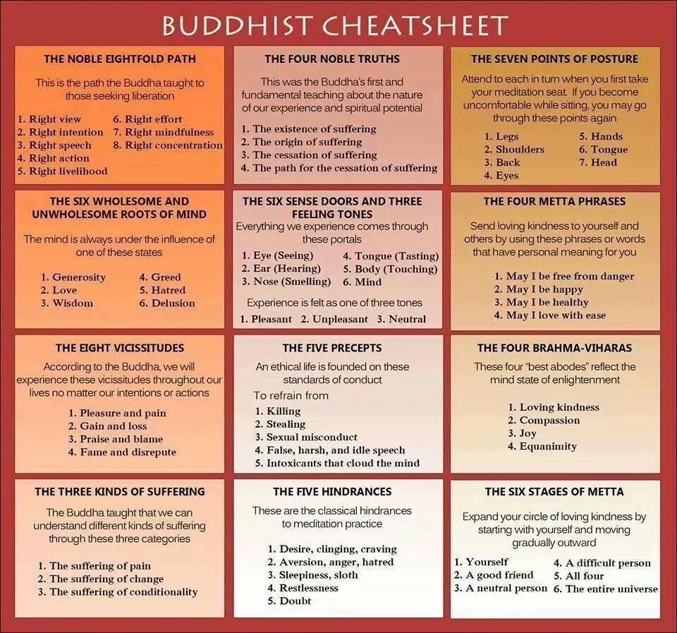 Buddhist Cheat sheet