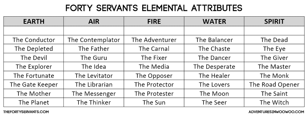 Forty Servants Elemental Attributes